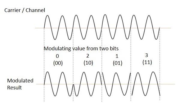 Block Diagram Qpsk Wiring Diagram