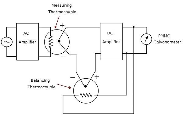 Electronic Measuring Instruments Other AC Voltmeters