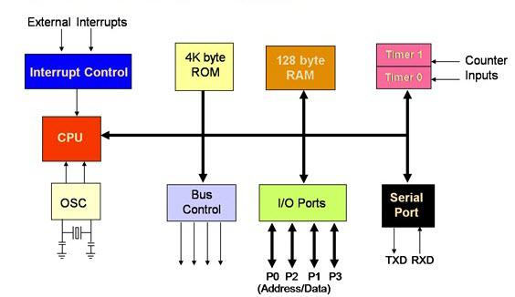 Embedded Systems 8051 Microcontroller