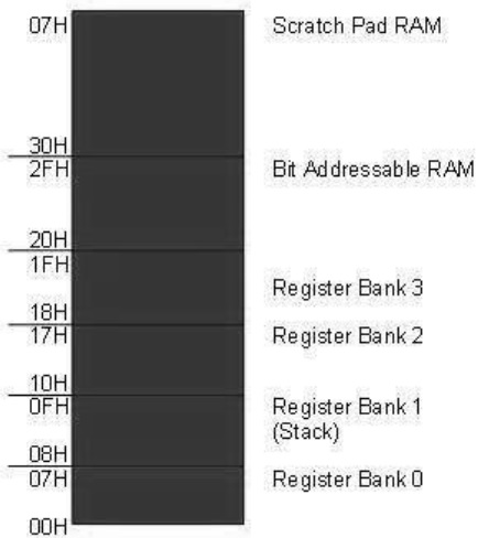 Embedded Systems Registers Bank/Stack