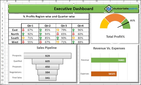 Excel Dashboards Examples