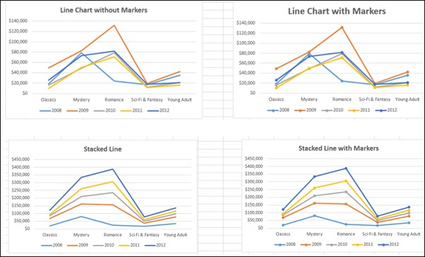 Excel Dashboards Excel Charts