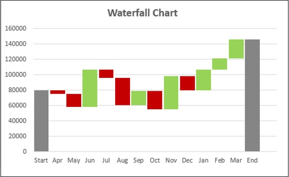 Excel Dashboards Advanced Excel Charts - types of excel charts