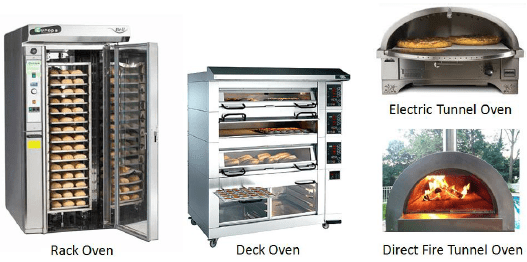 Food Production Operations Kitchen Equipment And Fuel