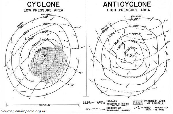 cyclone diagram