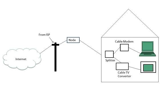 cable modem connection diagram