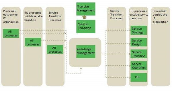itil-knowledge_managementjpg