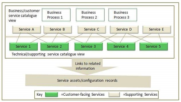 itil-service_catalogue_managementjpg - services catalogue examples