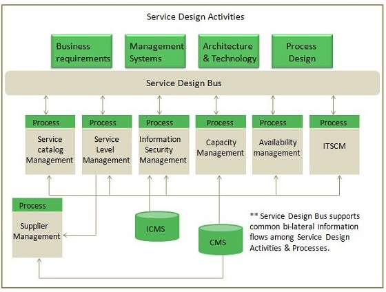 Service Design Overview - services catalogue examples