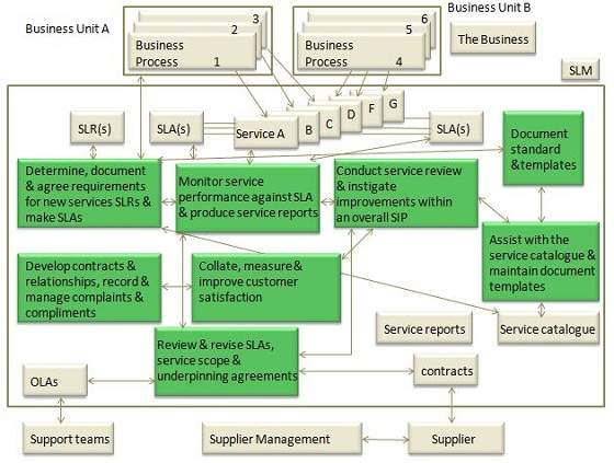 itil-service_level_managementjpg - services catalogue examples
