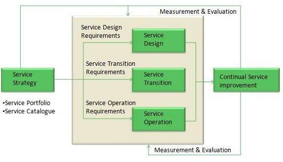 Service Lifecycle - services catalogue examples