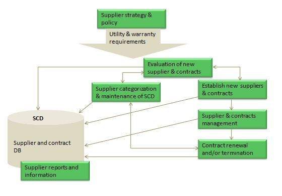 ITIL Quick Guide