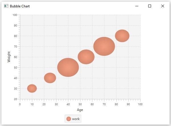 JavaFX Bubble Chart - bubble chart