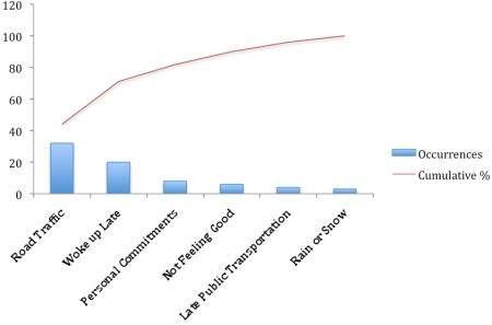 Pareto Chart Tool - stress management chart