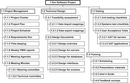 Work Breakdown Structure - work breakdown structure template
