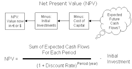 Investment Under Certainty - discounting cash flow