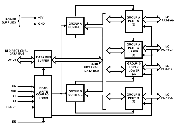 block diagram of 8255 ppi pdf