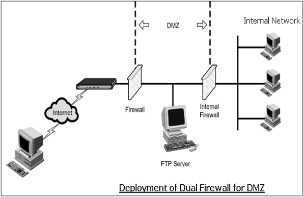 network ids dmz diagram