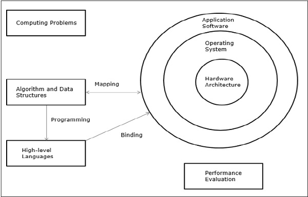 software architecture diagram ppt