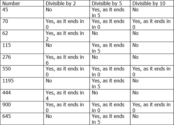 divisibility rules worksheet printable  sanfranciscolife th grade division worksheets free printables