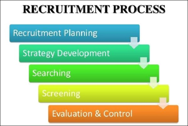 Recruitment and Selection Recruitment Process
