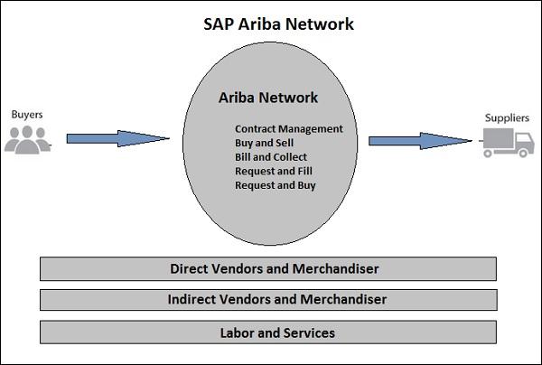 SAP Ariba Quick Guide