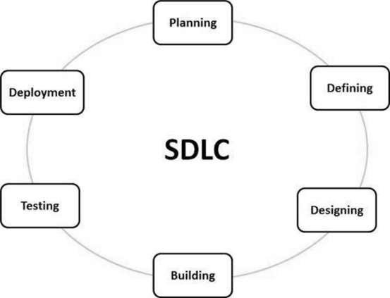 SDLC Quick Guide