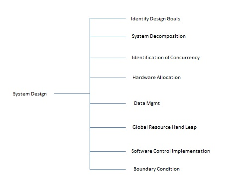 System Analysis and Design System Design