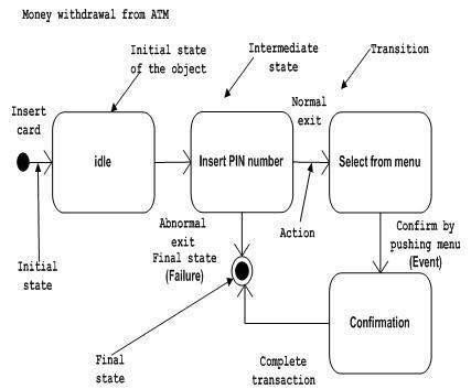 UML - Basic Notations