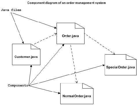UML - Component Diagrams