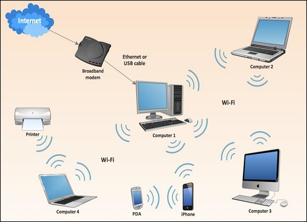 Wireless Security Quick Guide