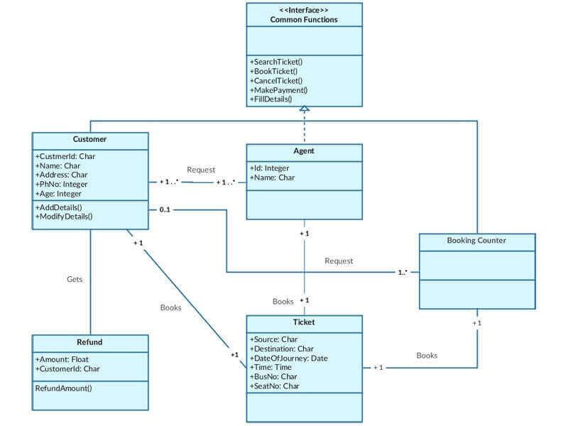 UML Diagram Assignment Help Australia - UML Diagram Assignment Services
