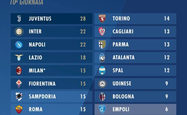 Serie A 2018 19 La Classifica Dopo La Decima Giornata