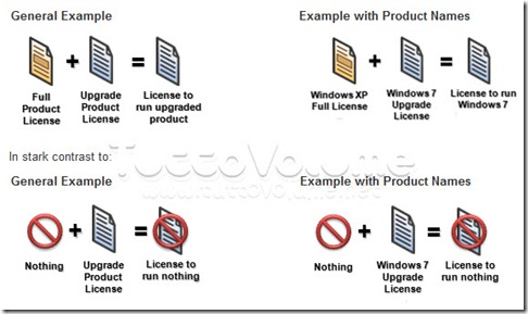 Licenza aggiornamento Windows 7