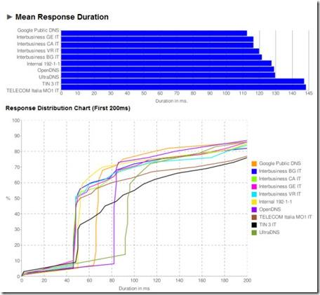 Benchmark DNS Grafici