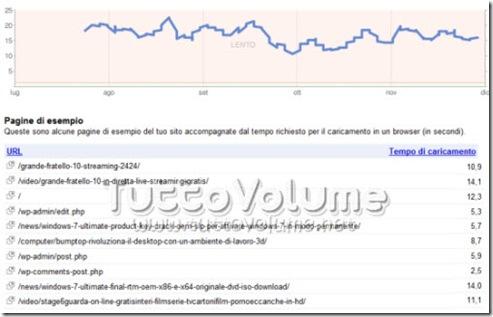 Prestazioni sito Strumenti per webmaster