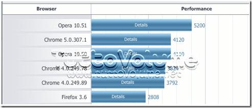 Opera_10.51_benchmark