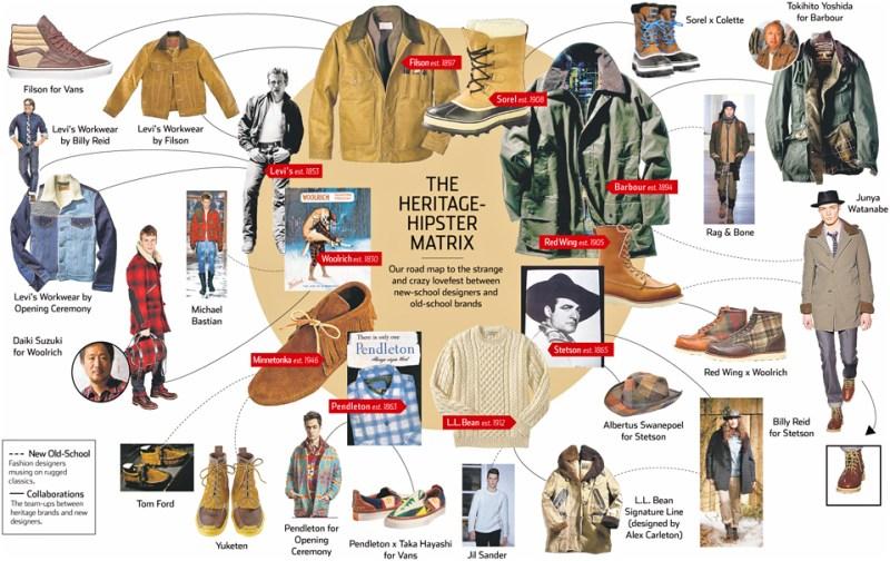 Heritage Hipster Matrix