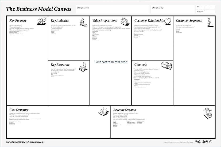 Business Model Canvas tool and template online - TUZZit