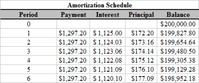 TI 83 and TI 84 Loan Amortization | TVMCalcs.com