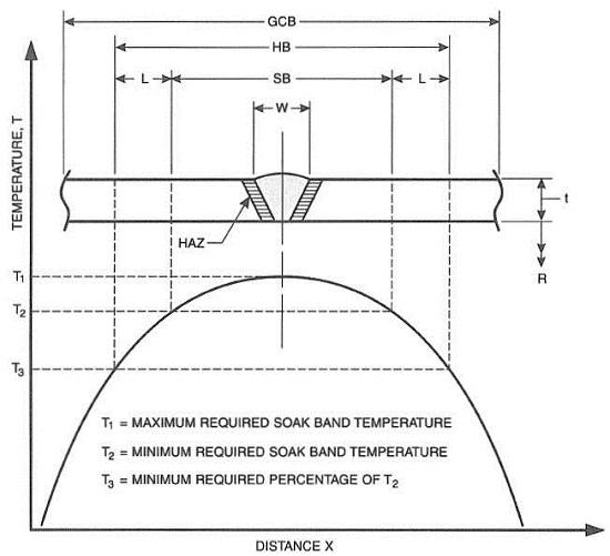 Heat Treatment of Welded Joints - Part 3 - TWI