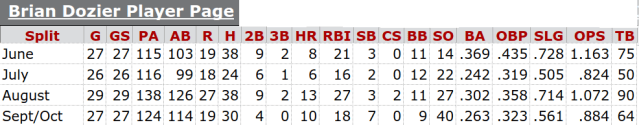 Brian Dozier Monthly Splits from June 2016 to October 2016