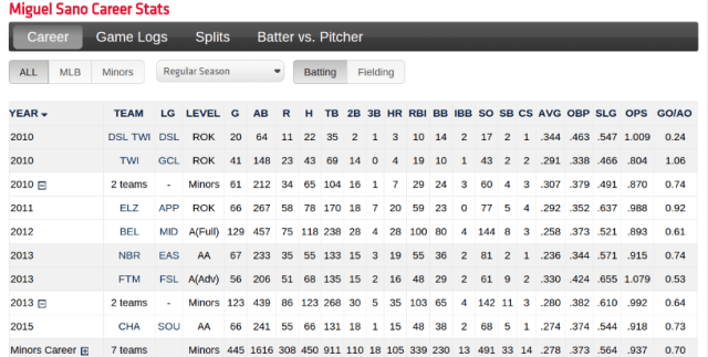 Miguel Sano's Career Stats from MiLB.com