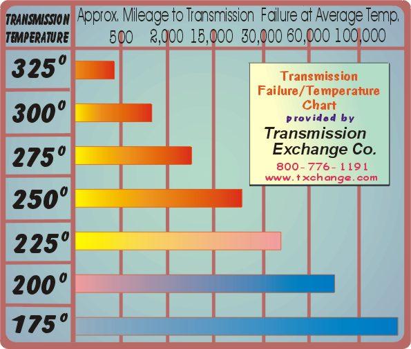 Transmission temperature/failure chart