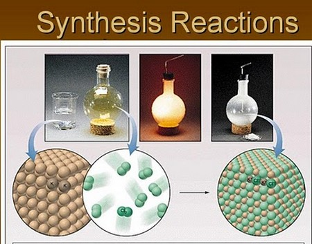 Types of Chemical Reactions Types of Everything - synthesis reaction