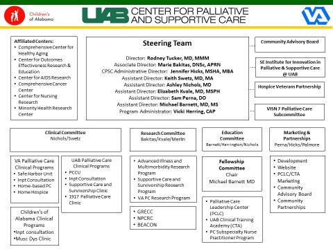 UAB - School of Medicine - Center for Palliative and Supportive Care - organizational chart