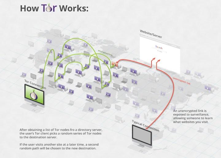 HowTorWorks tor-anonimato-online