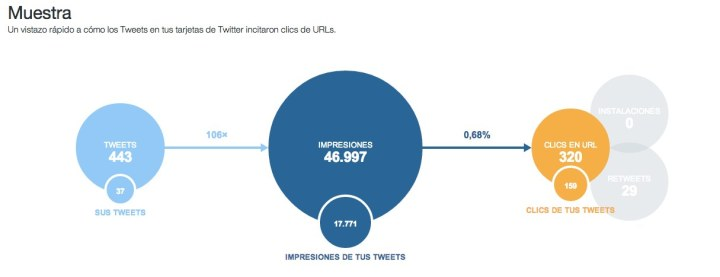 Analytics de Twitter impresiones