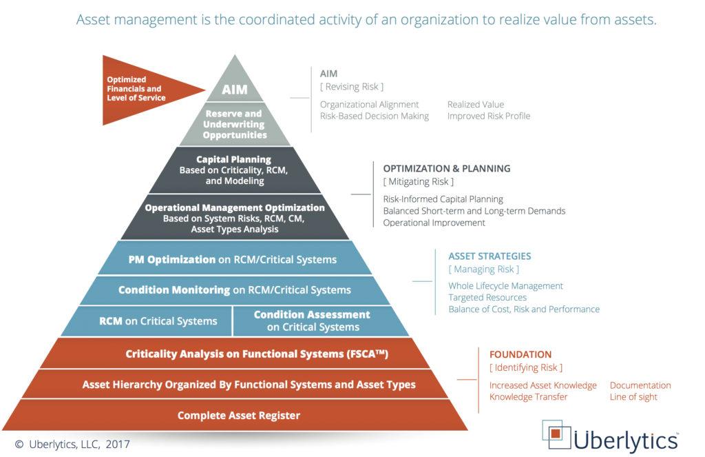 Uberlytics, LLC \u2013 Asset Management Foundations™