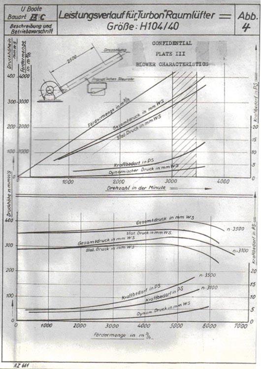 U-boat Archive - Design Studies - Type IXC